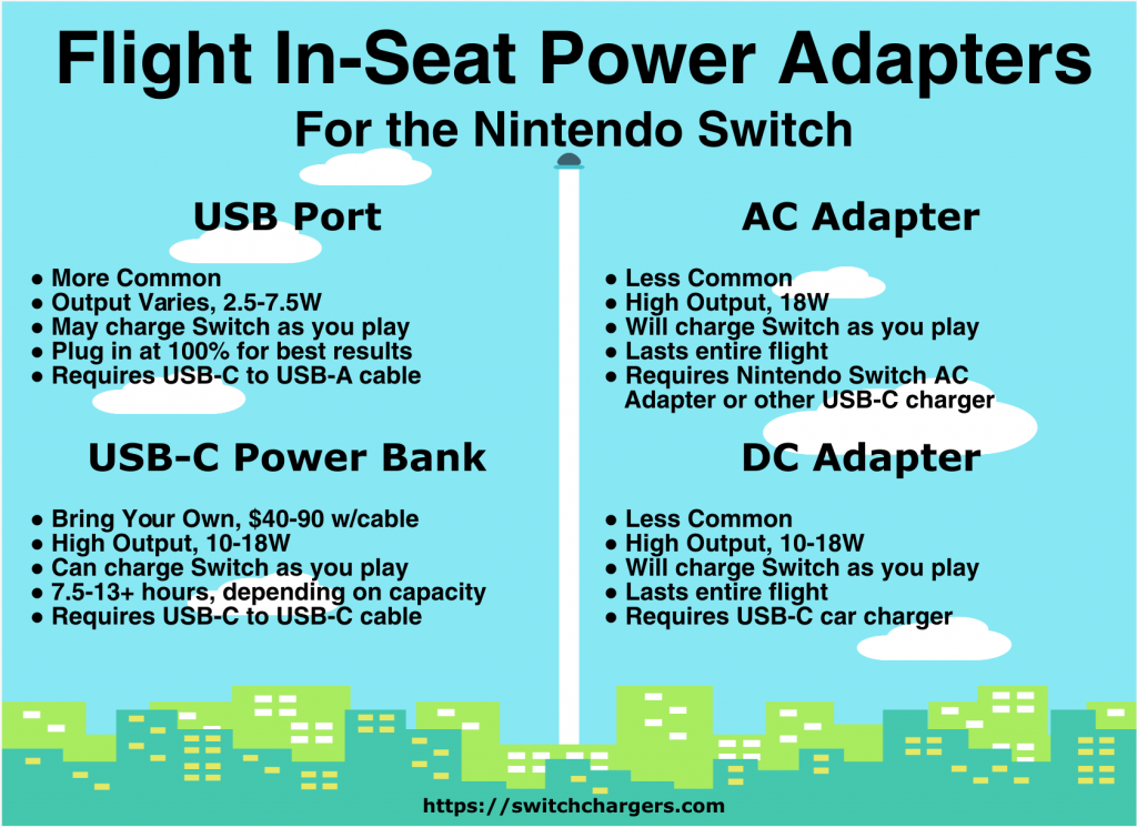 Flight In-Seat Power Adapters