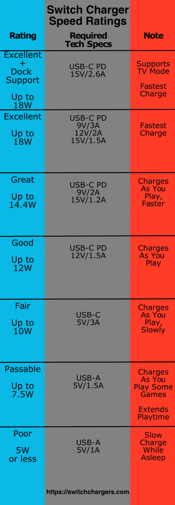 Switch Charger Speed Ratings 5.1