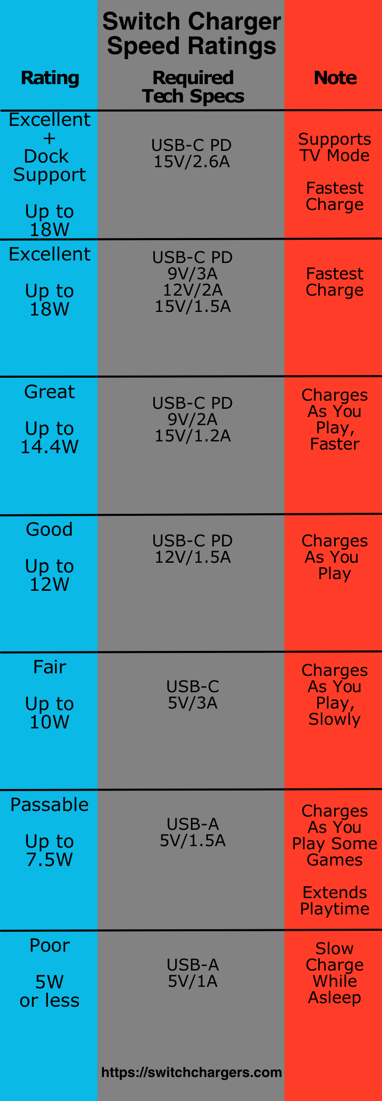 How Nintendo Switch Charging Works | Switch Chargers