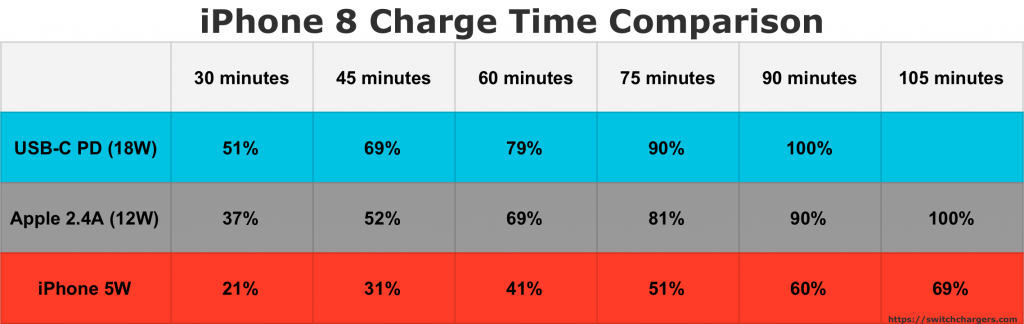 iPhone 8 Charge Time Comparison