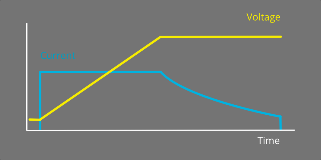 Illustration of how step-wise charging works under PPS
