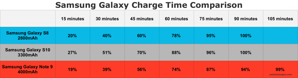 Samsung Galaxy Charger Comparison