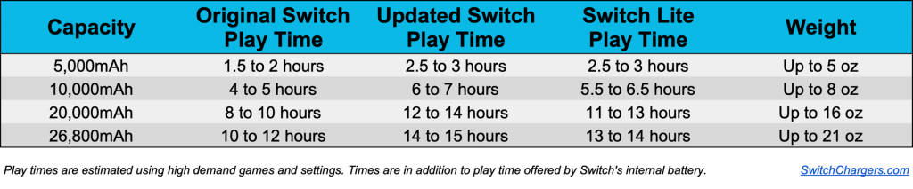 Nintendo Switch Portable Charger Capacity Play Times